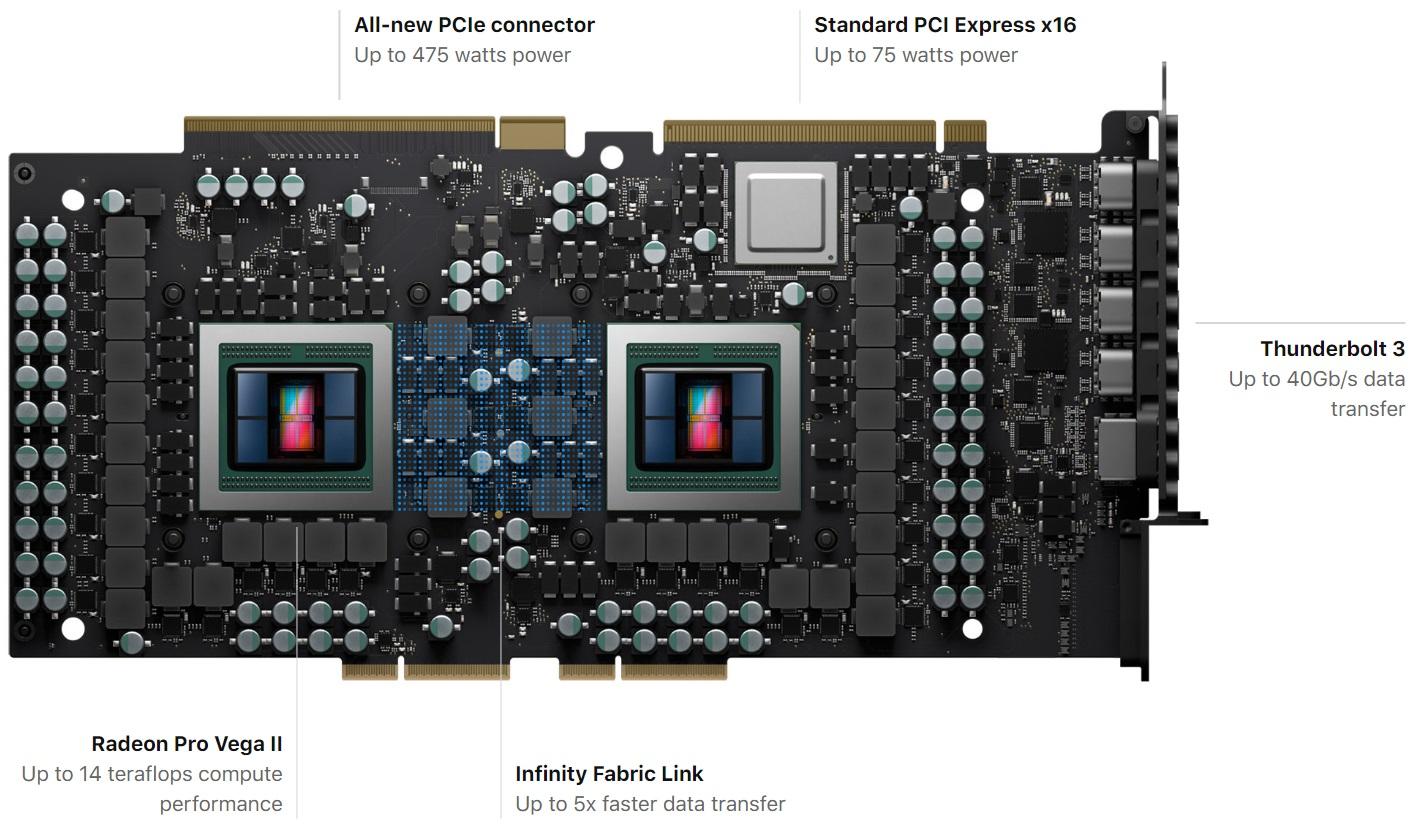 Amd Announces Radeon Pro Vega Ii Duo A Dual Vega 20 Graphics Card Videocardz Com