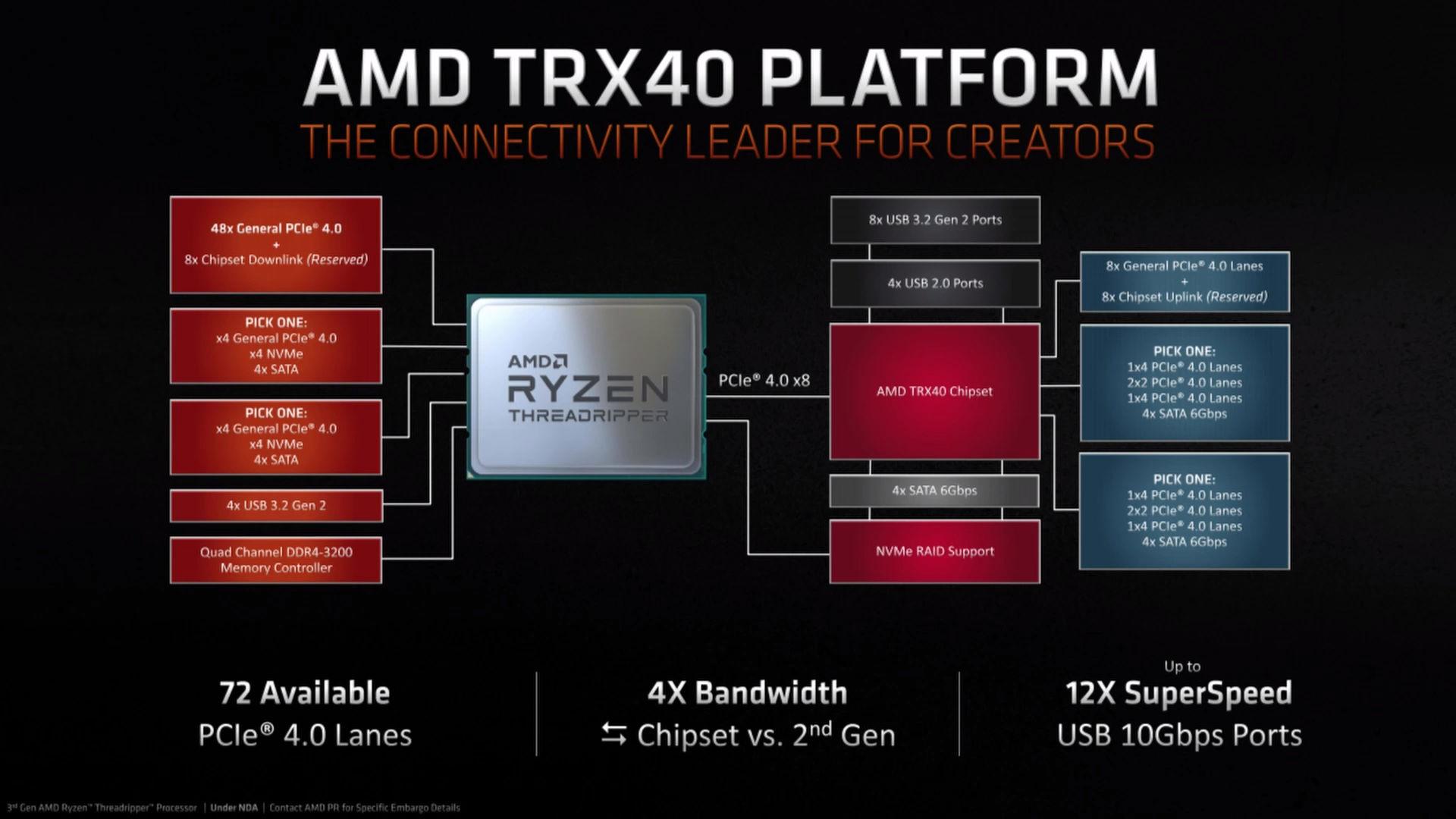 TRX40 Platform
