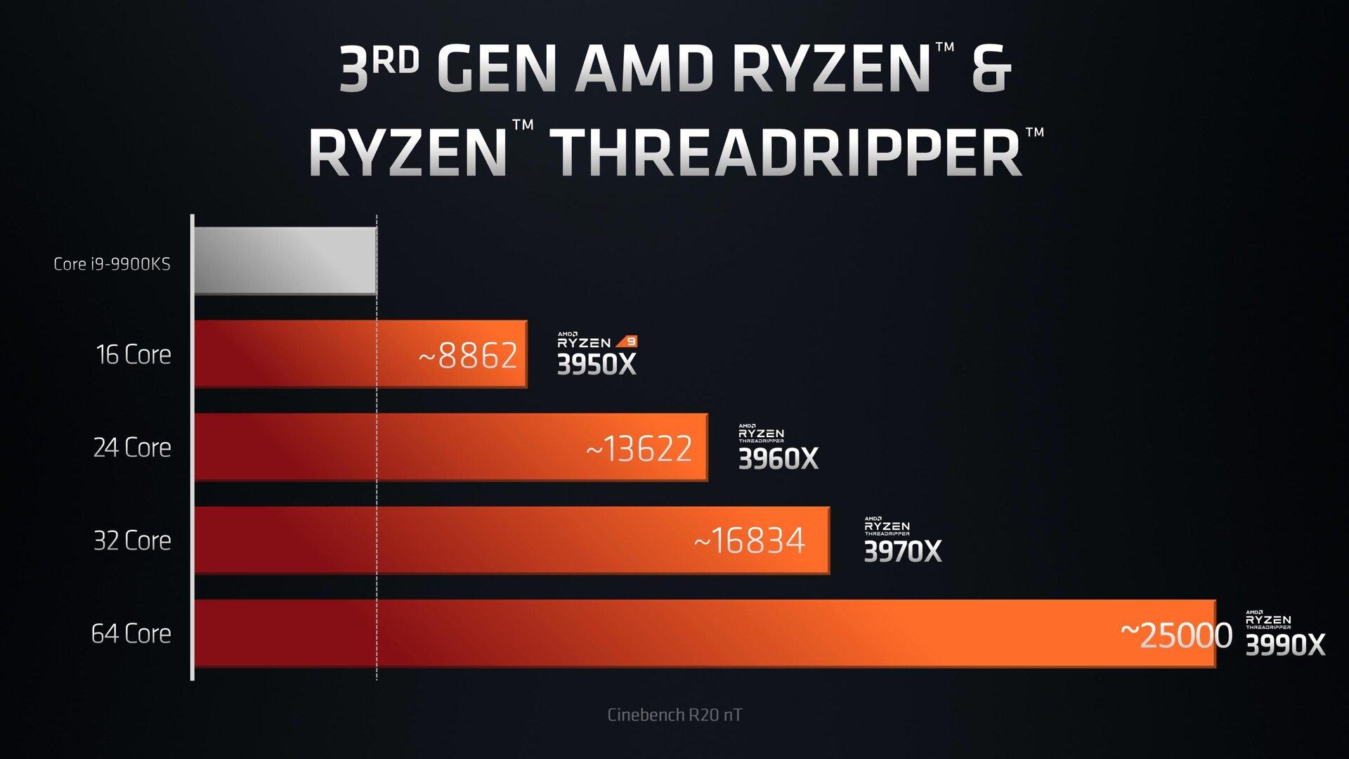 Amd Ryzen Threadripper 3990x Available February 7th For 3990 Usd Videocardz Com