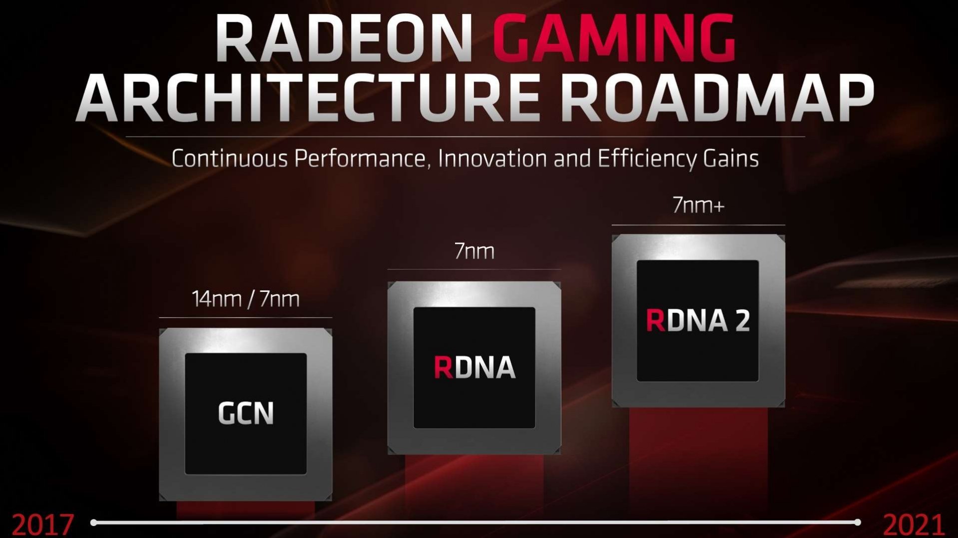 Amd To Refresh Existing Navi Lineup And Launch Next Gen Rdna In 2020 Videocardz Com