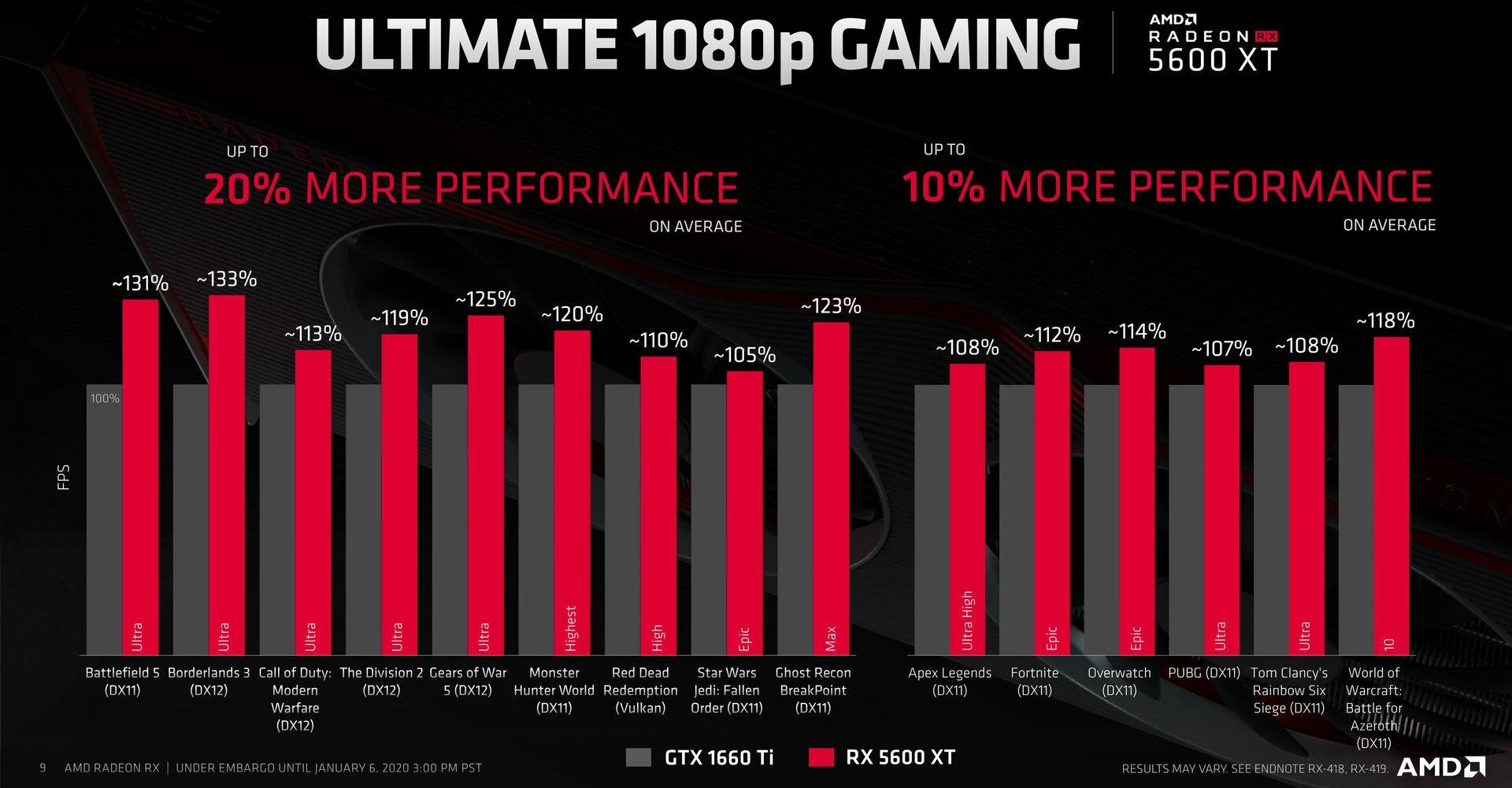 https://cdn.videocardz.com/1/2020/01/AMD-Radeon-RX-5600-XT-3.jpg