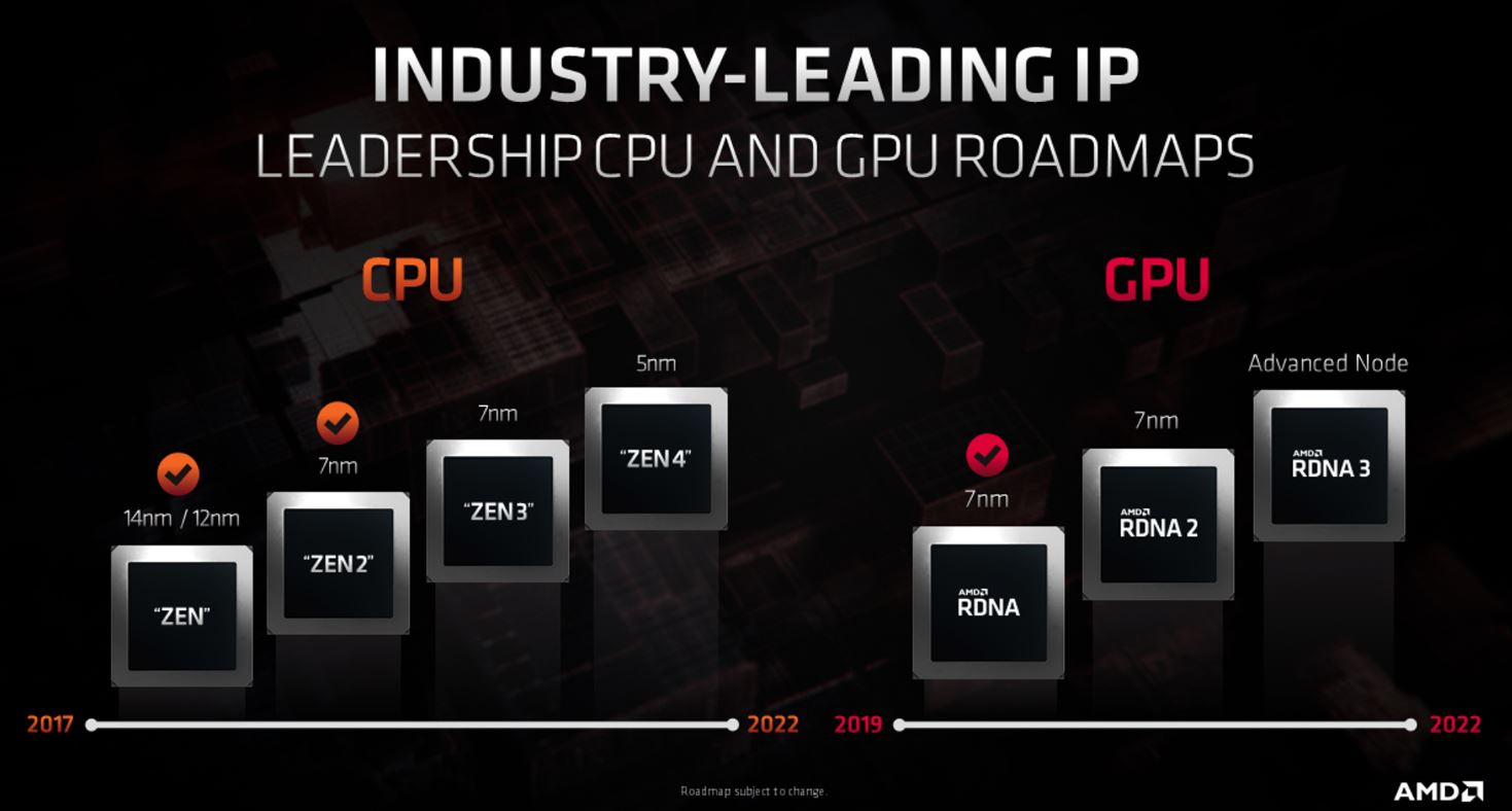 Amd Speaks Rdna2 Rdna3 Zen3 And Zen4 Announces New Roadmaps Videocardz Com