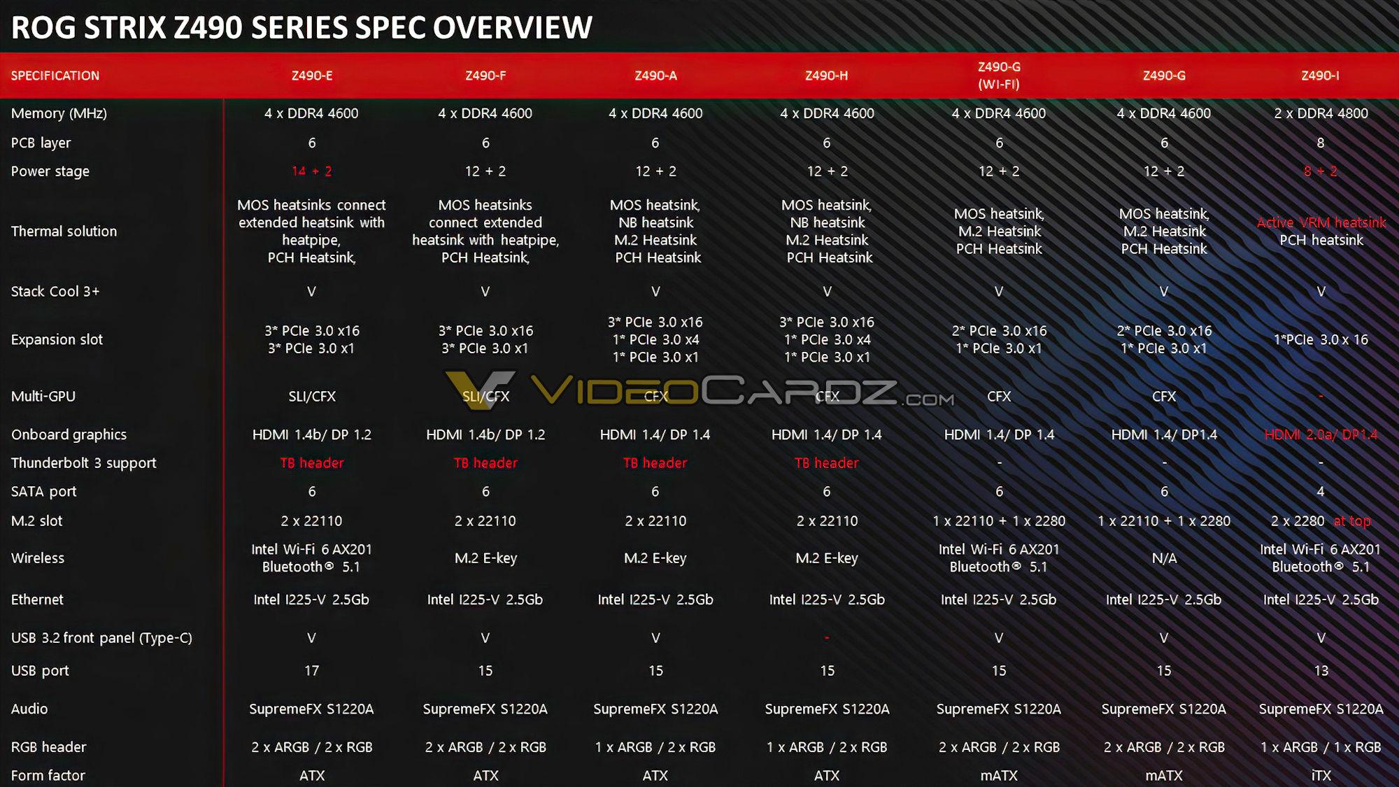 https://cdn.videocardz.com/1/2020/04/ASUS-Z490-ROG-STRIX-Specs.jpg