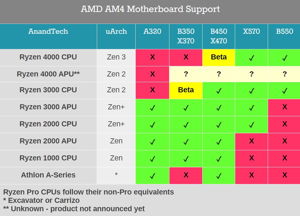 Amd To Support Zen3 On B450 And X470 Motherboards Videocardz Com