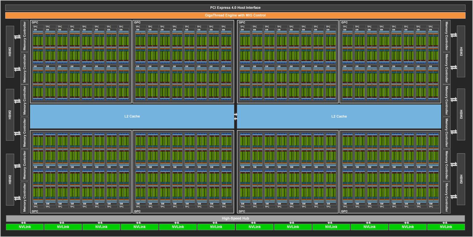 NVIDIA-GA100-Block-Diagram-1536x770.jpg