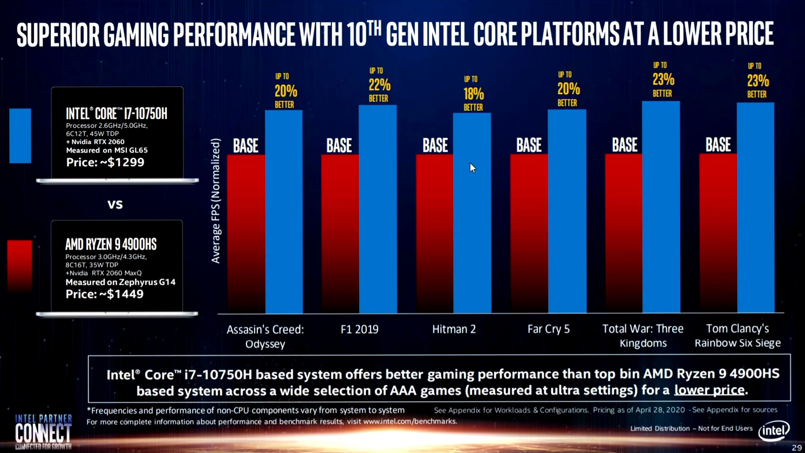 Intel Faces Criticism For Comparing Gaming Laptops With Different Gpu Models Videocardz Com