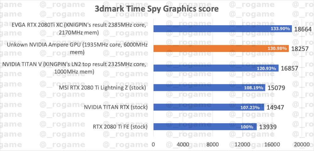 NVDIA-GeForce-RTX-30-Ampere-3DMark-1-100