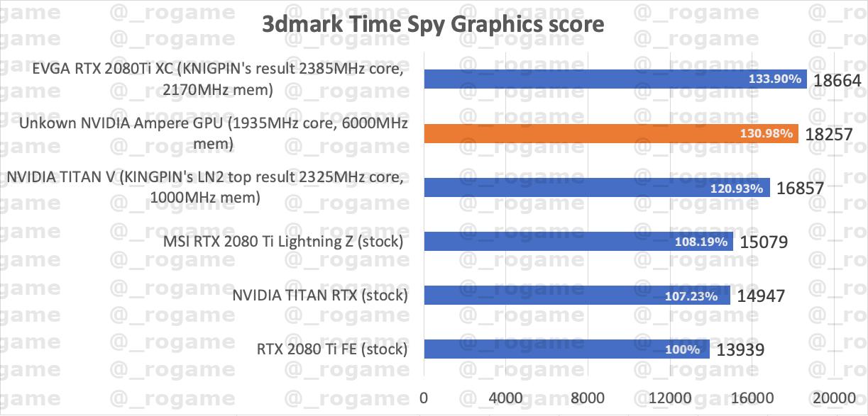 NVDIA-GeForce-RTX-30-Ampere-3DMark-1.png