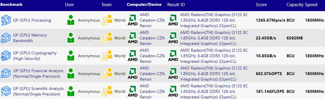 Amd Ryzen 5000 Cezanne Apu Spotted With Zen3 And Vega Cores Videocardz Com