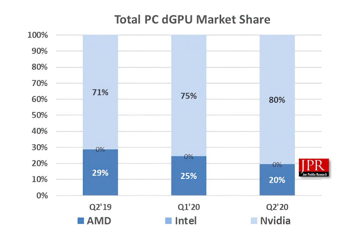 Q2-2020-Discrete-GPU-Market-Share.jpg