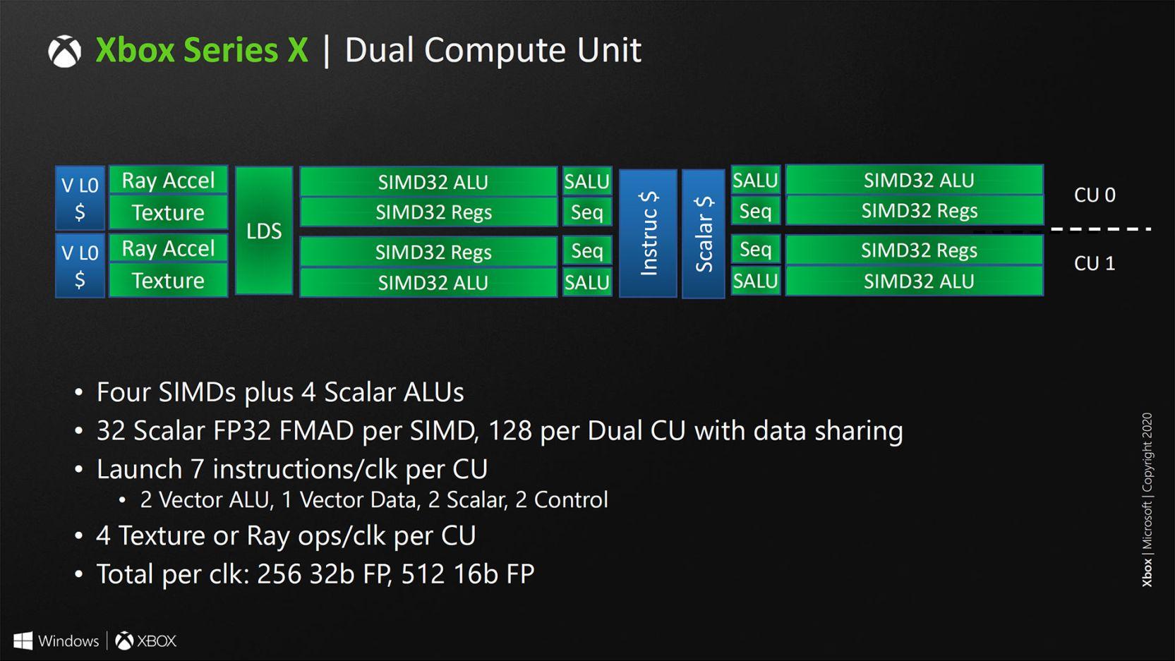 https://cdn.videocardz.com/1/2020/08/Xbox-Series-X-Slide13.jpg