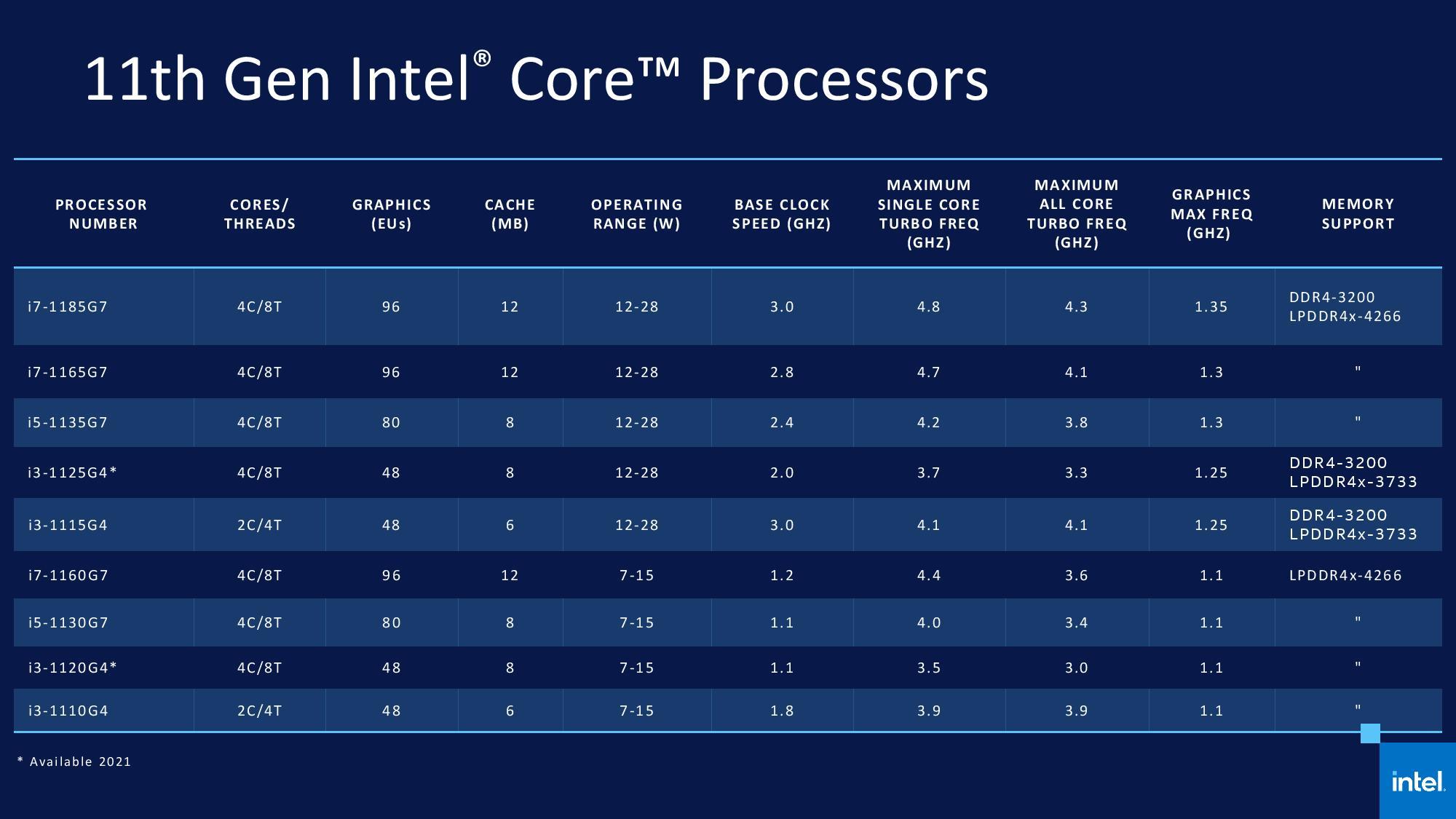 Intel announces 11th Gen Core 'Tiger Lake' series with Xe-LP graphics -  VideoCardz.com
