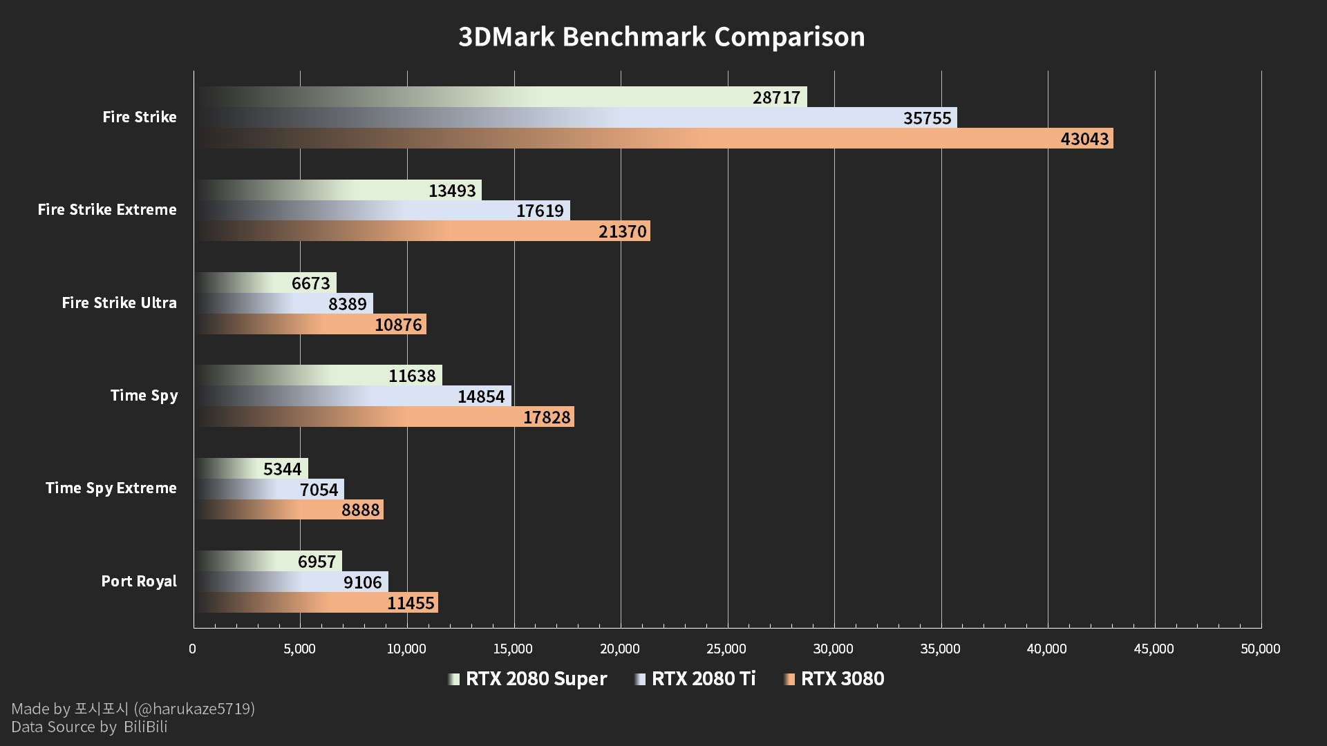 NVIDIA-GeForce-RTX-3090-3DMark-Performan