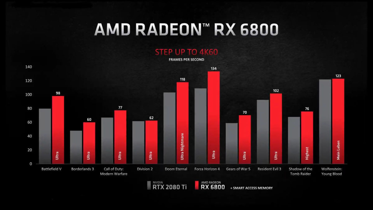 AMD Radeon RX 6800 vs GeForce RTX 2080 Ti