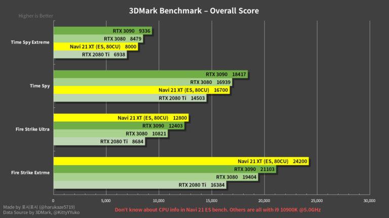 AMD-Radeon-RX-6800XT-Scores-768x432.jpg