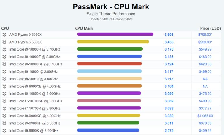AMD-Ryzen-9-5950X-Passmark-768x465.png