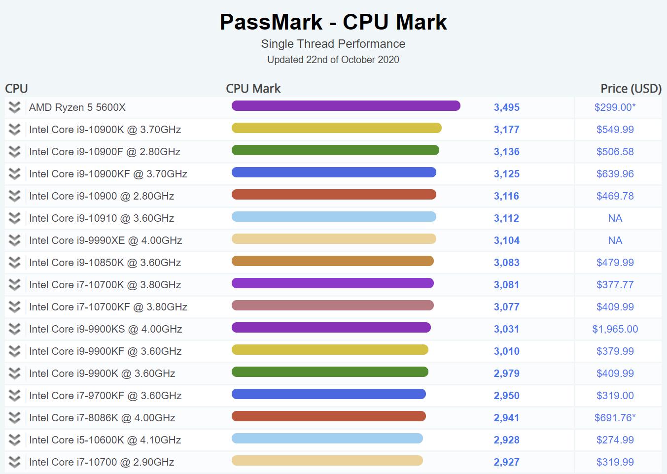 AMD Ryzen 5 5600X claims the top score in Passmark single ...