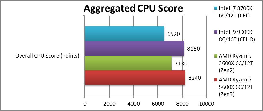 SiSoftware release early Ryzen 7 5800X and Ryzen 5 5600X 'reviews'