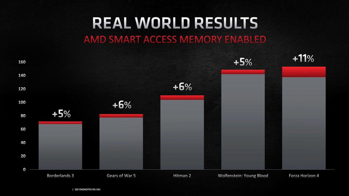 AMD Smart Access Memory performance