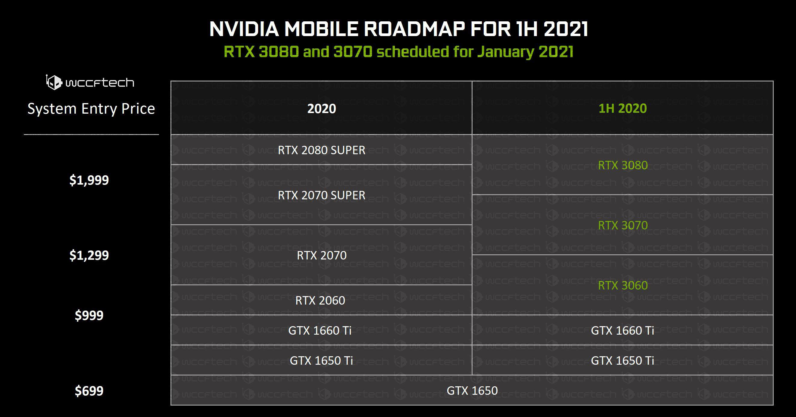 Nvidia Geforce Rtx 3070 Mobile Gpus To Be Offered With Amd Ryzen 7 Cpus Videocardz Com