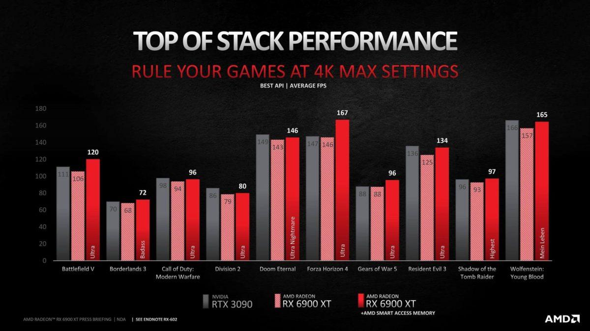 AMD Radeon RX 6900 XT 6 videocardz