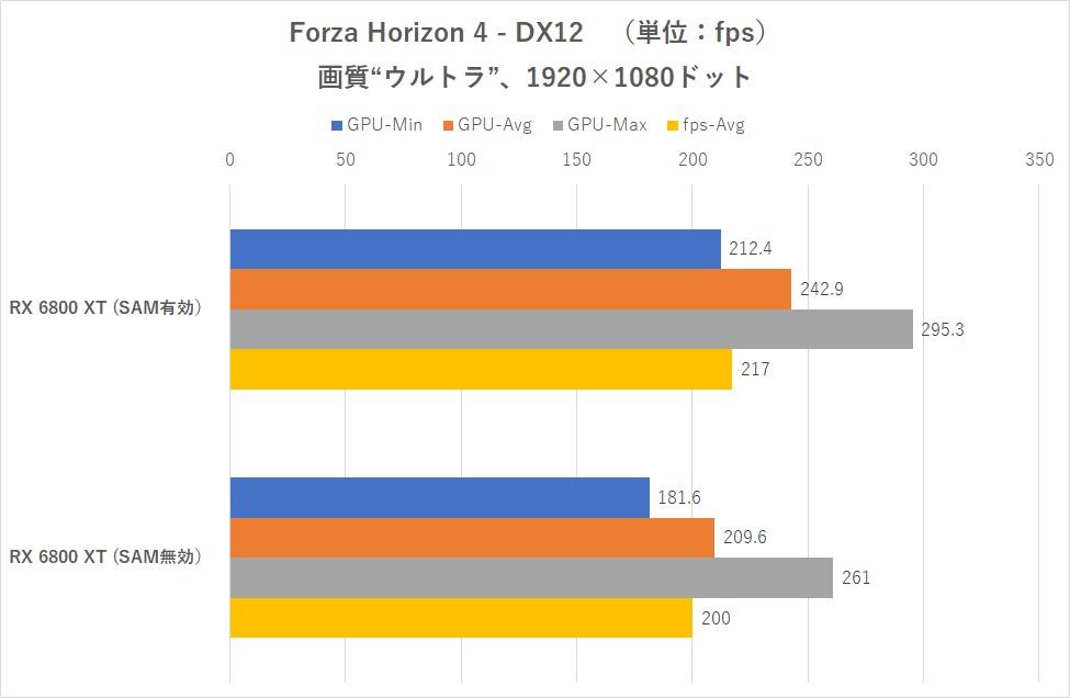 ASCII SAM Forza Horizon 4 1440p