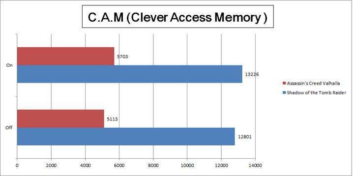 ASRock Intel Z490 Motherboard Smart Access Memory Technology Radeon RX 6800 XT Graphics Card 10 videocardz
