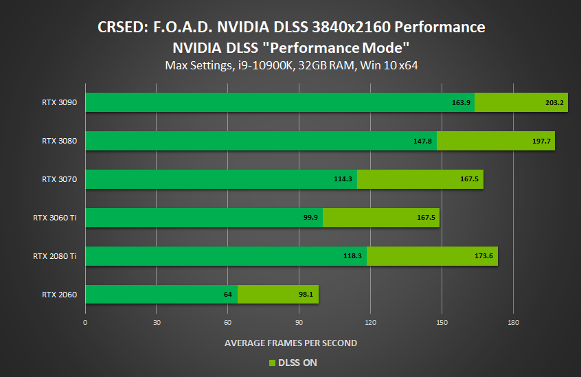 crsed foad nvidia geforce rtx dlss performance mode 3840x2160 performance