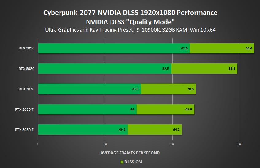 cyberpunk 2077 nvidia geforce rtx dlss quality mode 1920x1080 performance