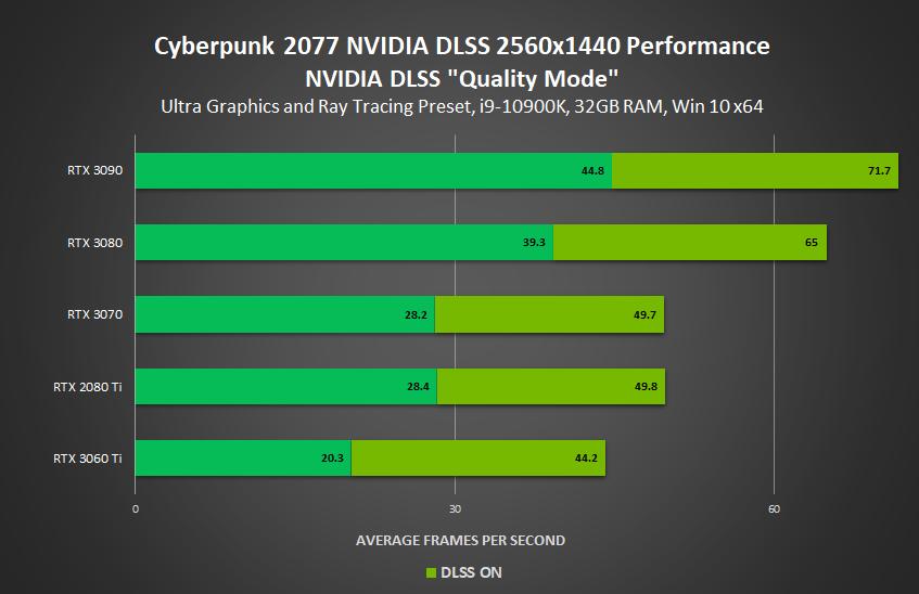 cyberpunk 2077 nvidia geforce rtx dlss quality mode 2560x1440 performance