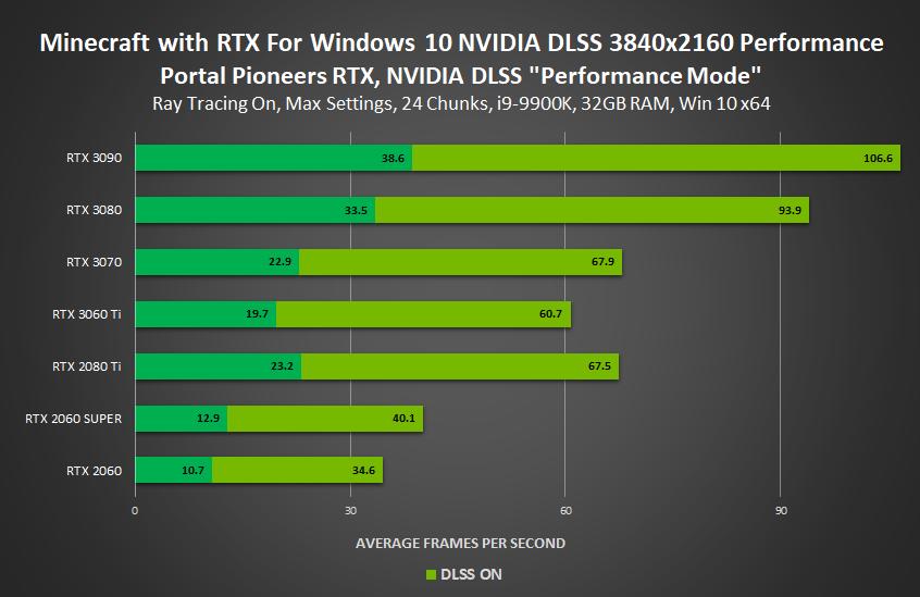 minecraft with rtx nvidia geforce rtx dlss performance mode portal pioneers rtx 3840x2160 performance