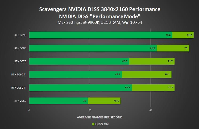 scavengers nvidia geforce rtx dlss performance mode 3840x2160 performance