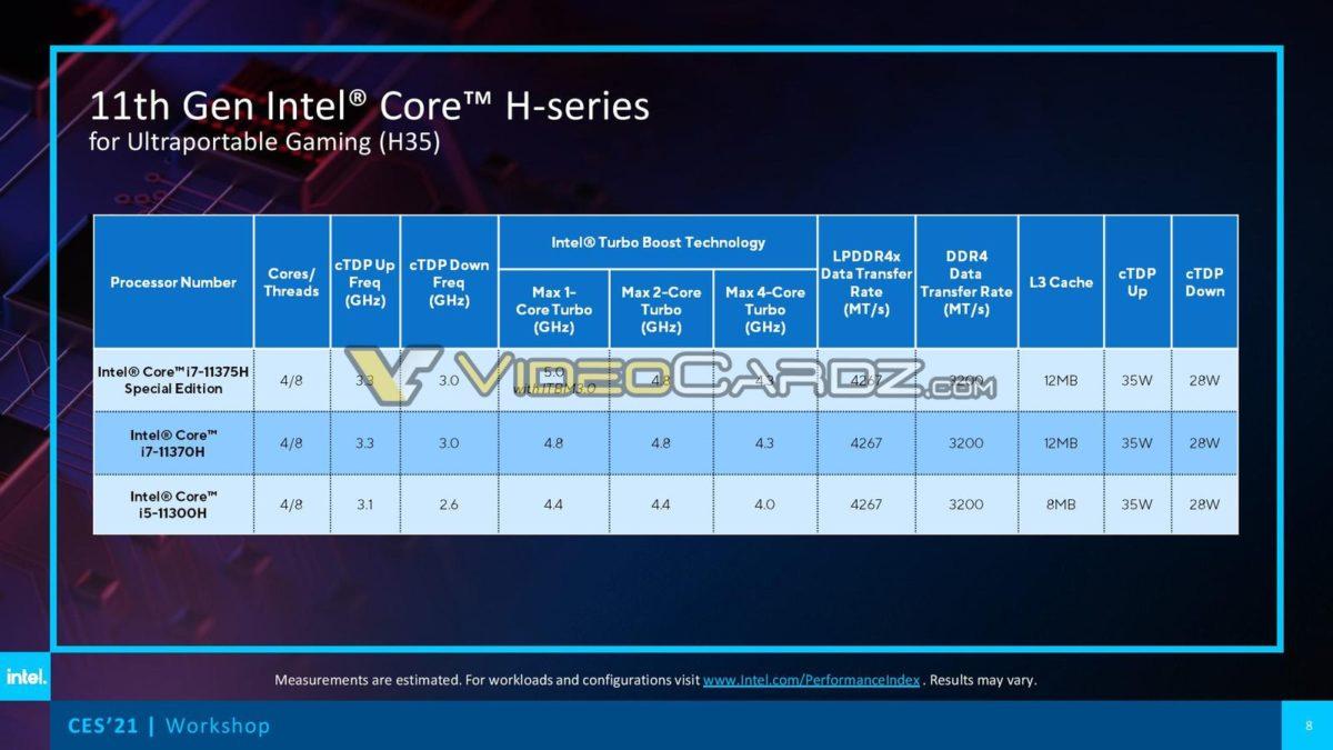 Intel 11th Gen Core TigerLake H35 VideoCardz 9