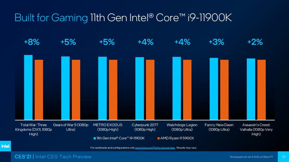 Intel Core i9 11900K Performance
