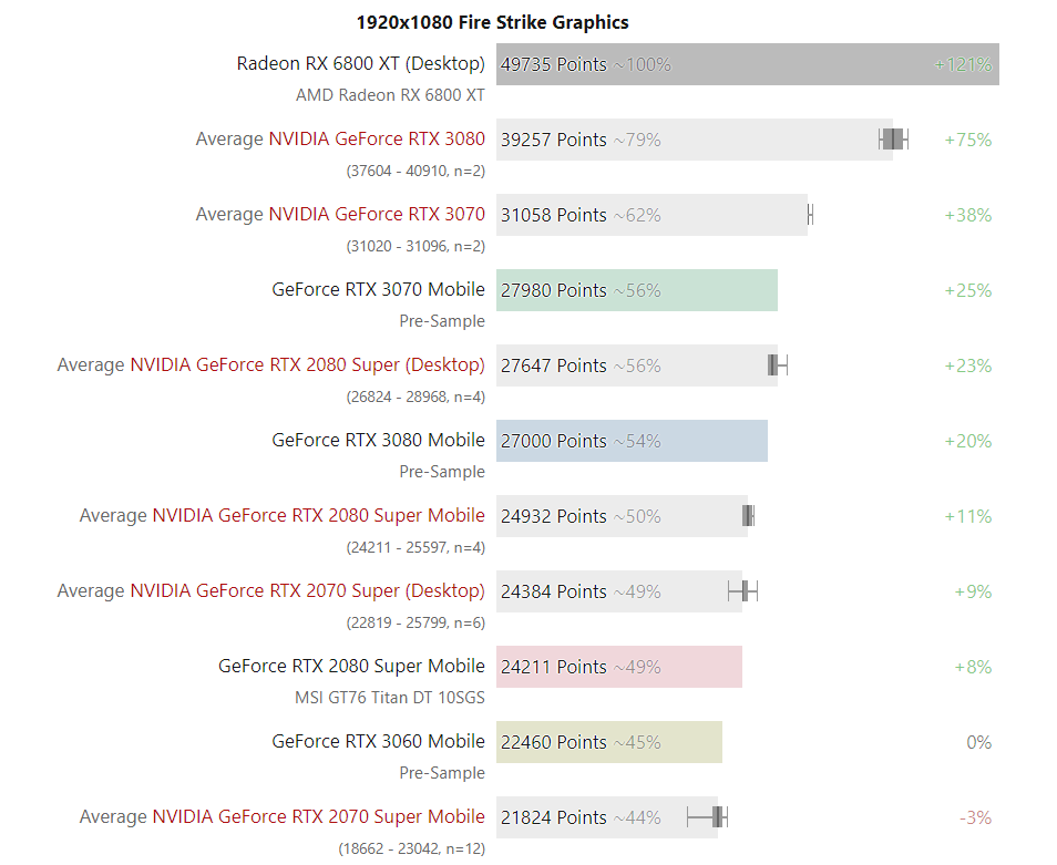 NVIDIA GeForce RTX 30 3DMark FireStrike