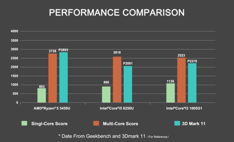 AMD Ryzen 3540U