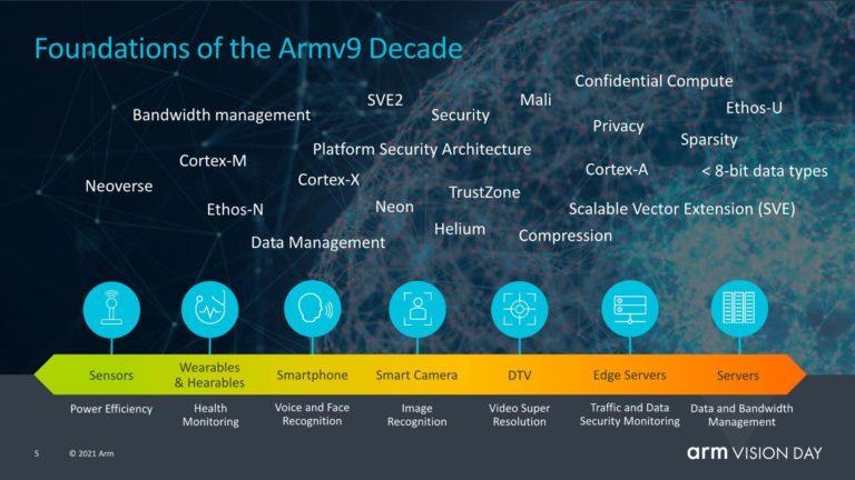 ARM v9 architecture 2 videocardz