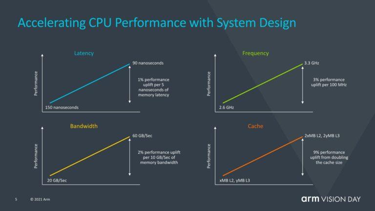 ARM v9 architecture 6 videocardz