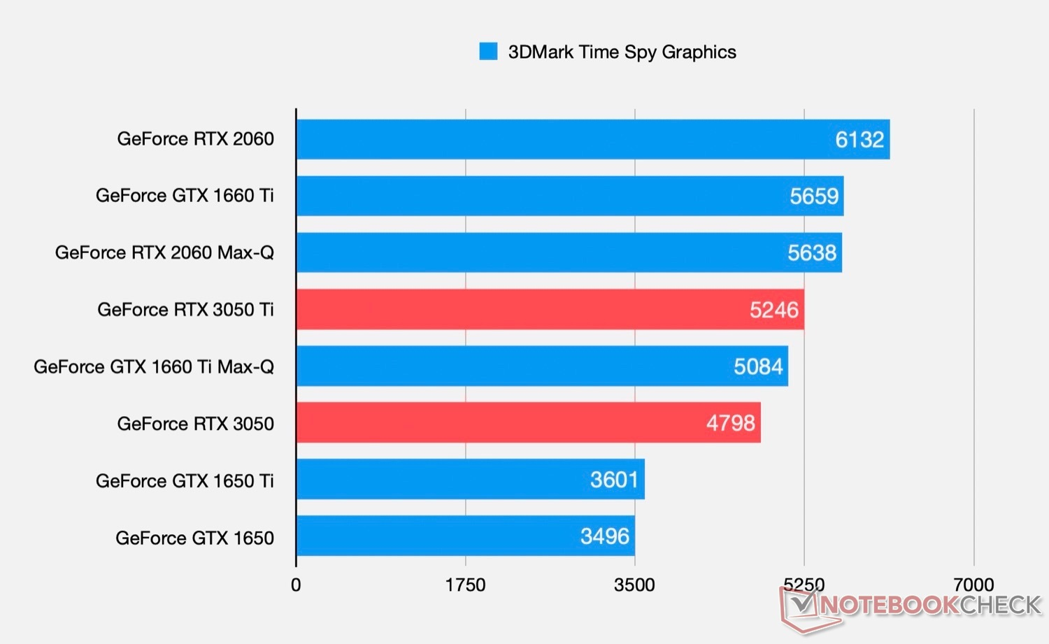 NVIDIA GeForce RTX 3050 and RTX 3050 Ti Laptop GPU specifications and performance leaked – VideoCardz.com