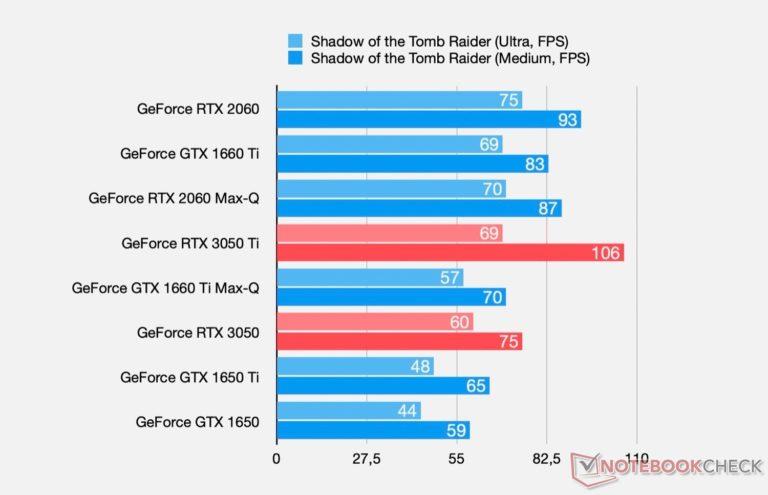 GeForce RTX 3050 Shadow of The Tomb Raider
