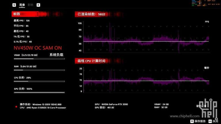 RTX3090 ResizableBAR Watch Dogs Legion ON videocardz
