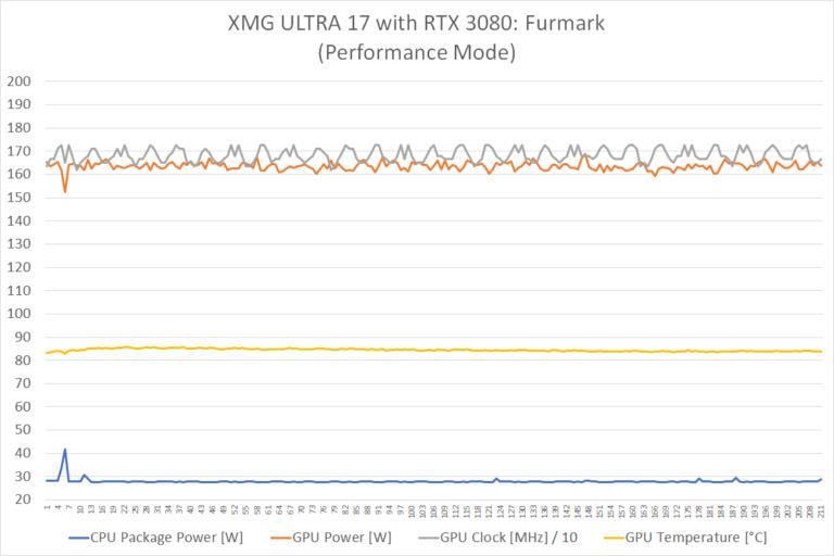 ultra17 i7k 3080 furmark performance
