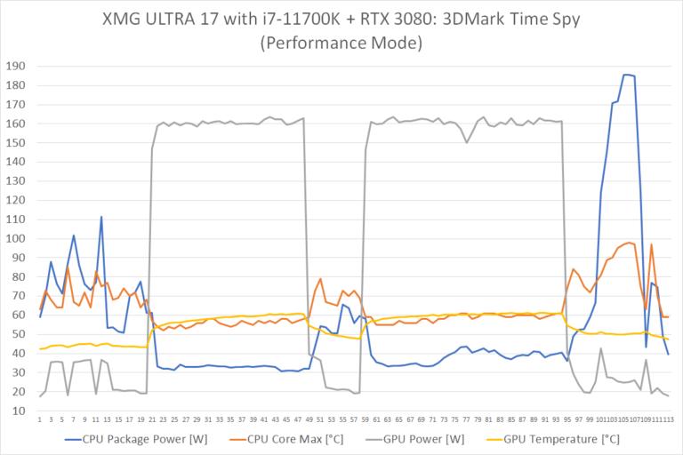 ultra17 i7k 3080 timespy performance