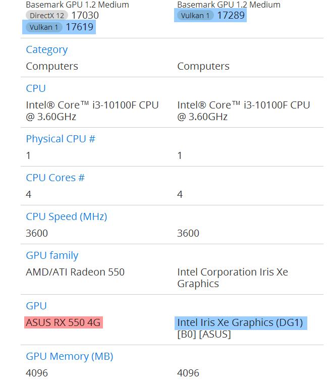 AMD Radeon RX 550 vs DG1