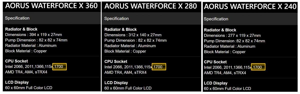 Gigabyte WaterForce LGA1700 socket support