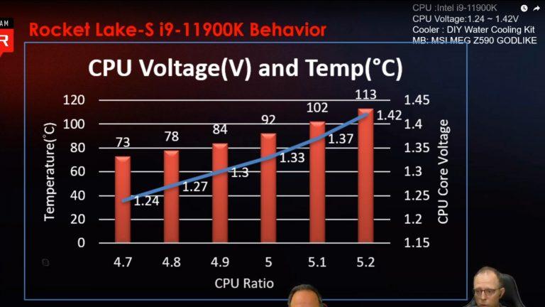 Intel Core i9 11900K OC Temp