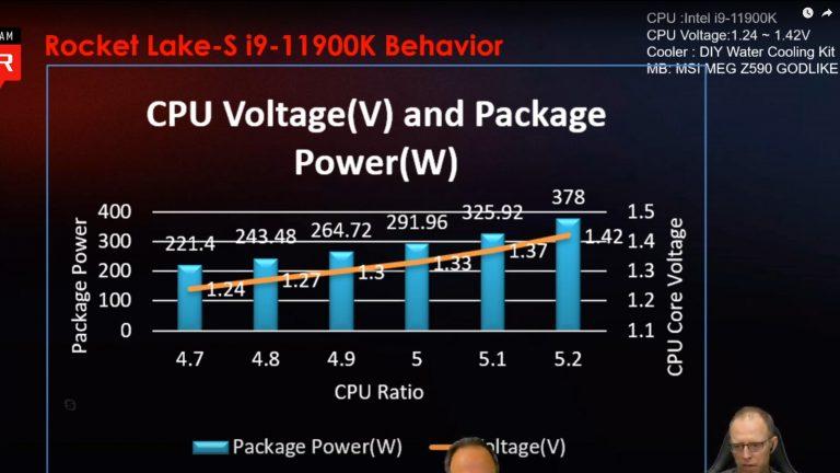Intel Core i9 11900K OC Voltage