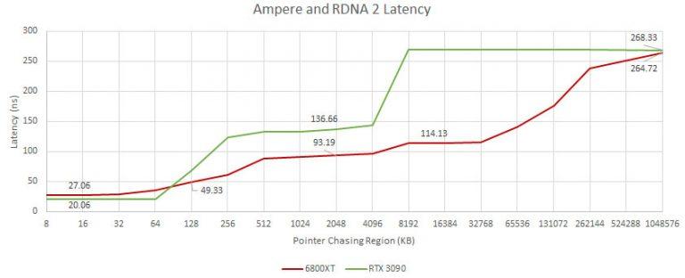 ampere rdna2 mem