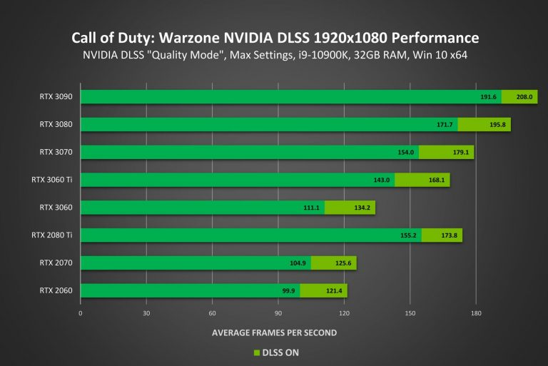 call of duty warzone geforce rtx 1920x1080 nvidia dlss performance result