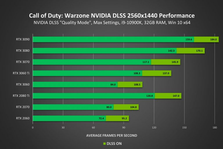 call of duty warzone geforce rtx 2560x1440 nvidia dlss performance result